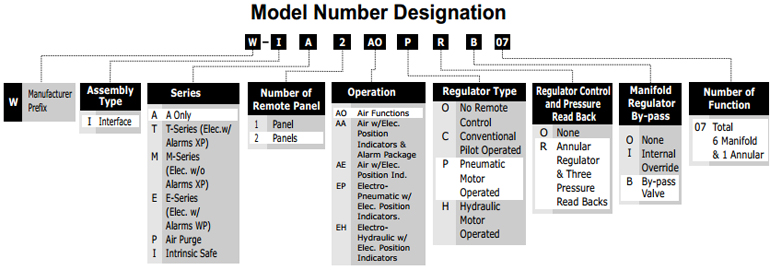 Interface modules number designation